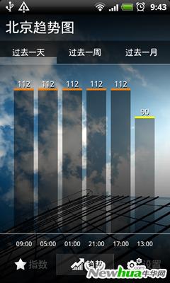 空气指数趋势图