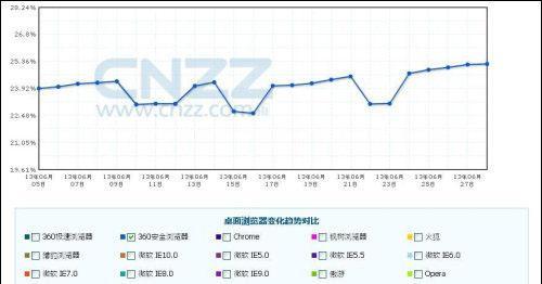 图:6月360浏览器使用率稳步上升