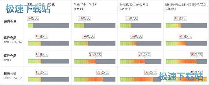 QQ超级会员成长加速特权 拥有飞一般的速度 缩略图