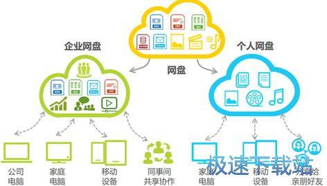 中国电信天翼企业云盘产品描述 缩略图