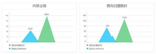 Baidu Antivirus图片 06