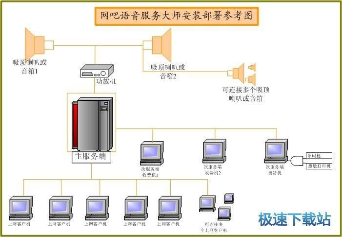 网吧语音大师 图片 02