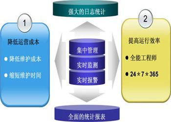 sum服务器监控软件图片